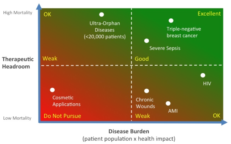 Disease Burden by Mark Curtis
