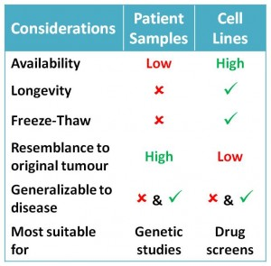 Summary of pros and cons considered by researchers when using cell lines and patient samples. Note, in order for either patient samples or cell lines to be generalizable to the disease as a whole, several samples or lines must be used.