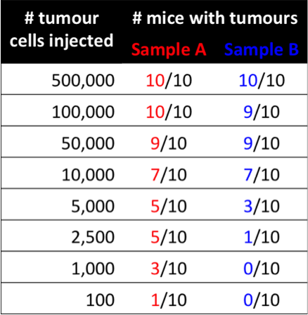 Table 1: A limiting dilution experiment can be used to estimate tumour-initiating cell (TIC) frequency of different samples. Decreasing numbers of tumour cells are injected into mice. The fewer cells required for tumour growth, the higher the frequency of TICs. In this example, Sample A (red) would have a higher TIC frequency (i.e. less cells are needed to form a tumour) than Sample B (blue).