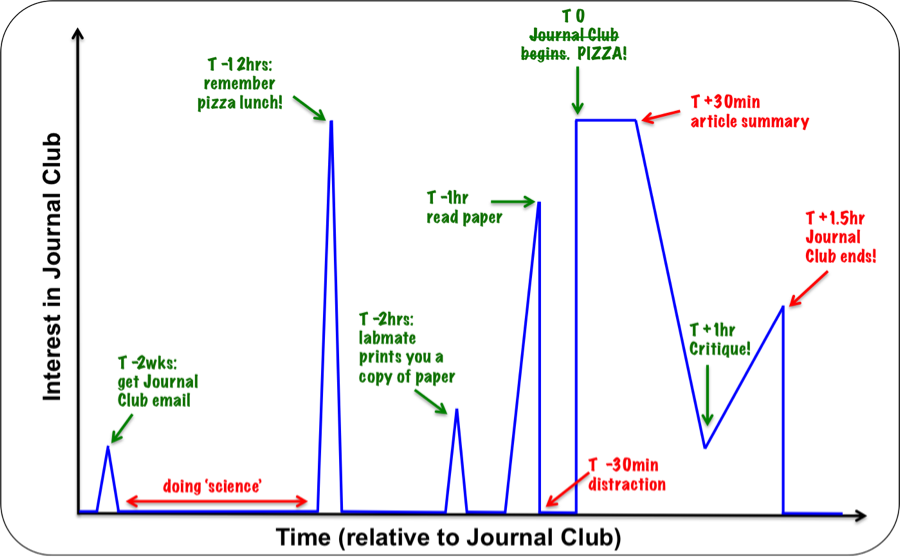 The general level of interest in Journal Club. Green indicates events likely to increase interest in Journal Club; red indicates events likely to reduce interest in Journal Club. Illustration: Sara M Nolte