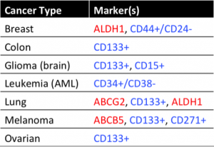 commoncancermarkers_fig4