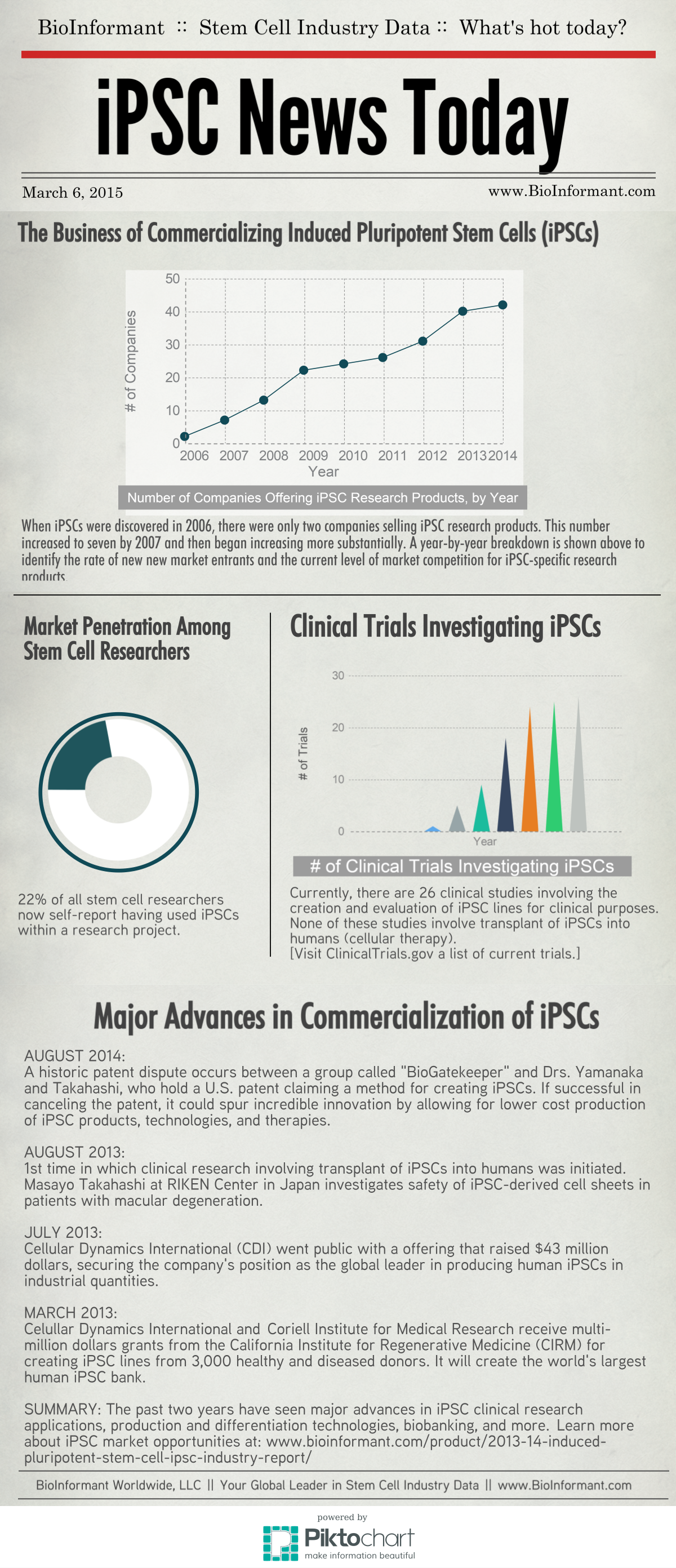Business of Commercializing iPSCs - BioInformant.com - March 6, 2015